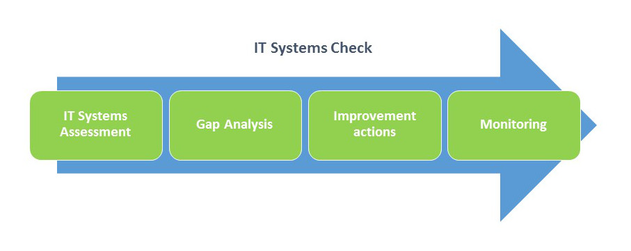 IT Systems check